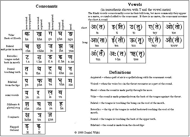 Preposition In Learn In Marathi All Complate: Hindi Language--Varanasi.org